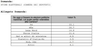 sondaggio_120915