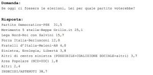 sondaggio_170915