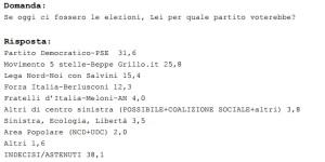 sondaggio_240915